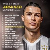 World's Most Admired Men 2020