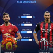 Manchester United will Face AC Milian, Checkout Their Head-to-Head and Trophies Between Them