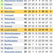 After Leceister City 2-1 Victory, See How the New Premier League Table is Currently