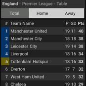 The EPL Table After Today's Games As Man United Top The Log