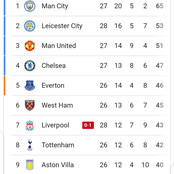 Liverpool's Position On The League Table After Losing To Fulham