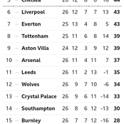 English Premier League Table Ahead Of Matchday 27 Fixtures On Wednesday