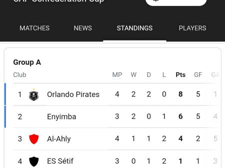 Orlando Pirates Climb to the Top of Group An in the CAF Confederations Cup