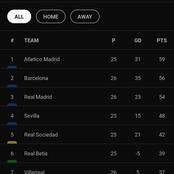 After Atletico Madrid vs Real Madrid game, see how the La Liga table looks like.