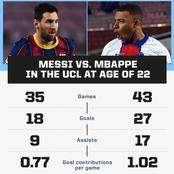 Mbappe May Overtake Messi's All-Time Records Soon, See the Current Statistics of the 2 Players