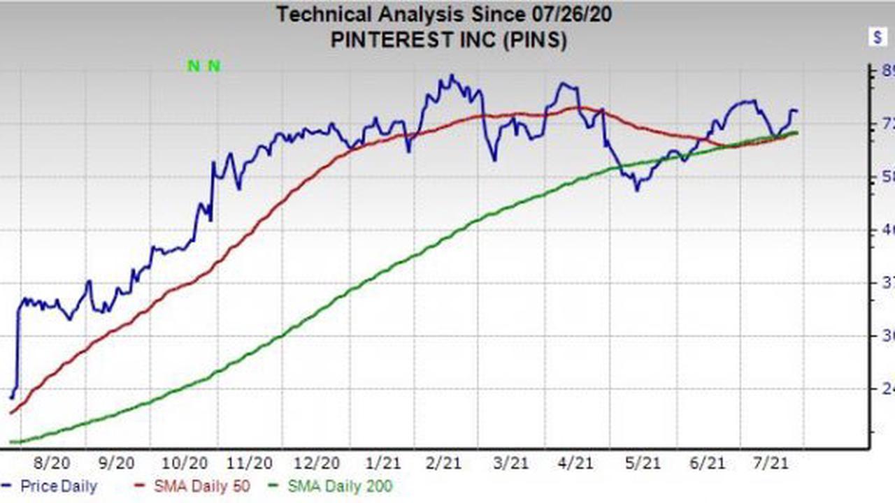 Fastest Pinterest Stock Price Target
