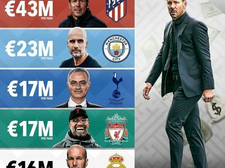 Meet The Highest Paid Managers In Europe's Top Five Leagues.