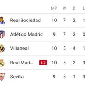After Alaves Beat Real Madrid 2-1, See How The Laliga table Looks Like