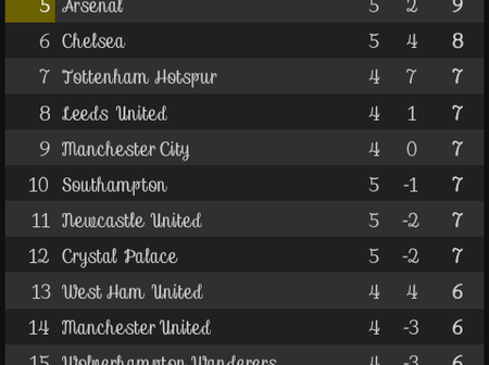 After Sheffield United and Crystal Palace games, This is how the EPL Table looks like