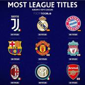 Clubs With Most League Titles In Europe's Top Five Leagues