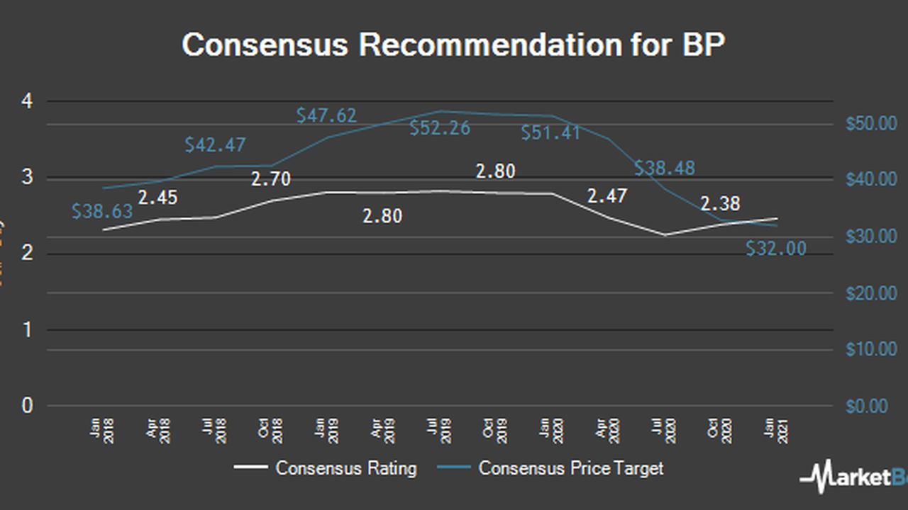 BP (NYSE:BP) Given Overweight Rating at JPMorgan Chase & Co.