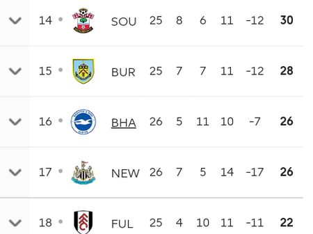 The relegation battle between Newcastle, Fulham and Brighton