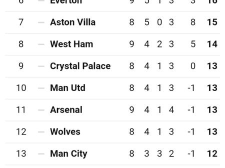 This Is How The EPL Table Looks Like After All Games Played Today