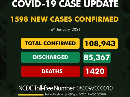 Coronavirus: NCDC records 1598 new cases in Nigeria, total confirmed cases now 108, 943
