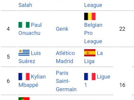 After Messi Scored Twice Yesterday, See His Position And Ronaldo's On European Golden Boot Table