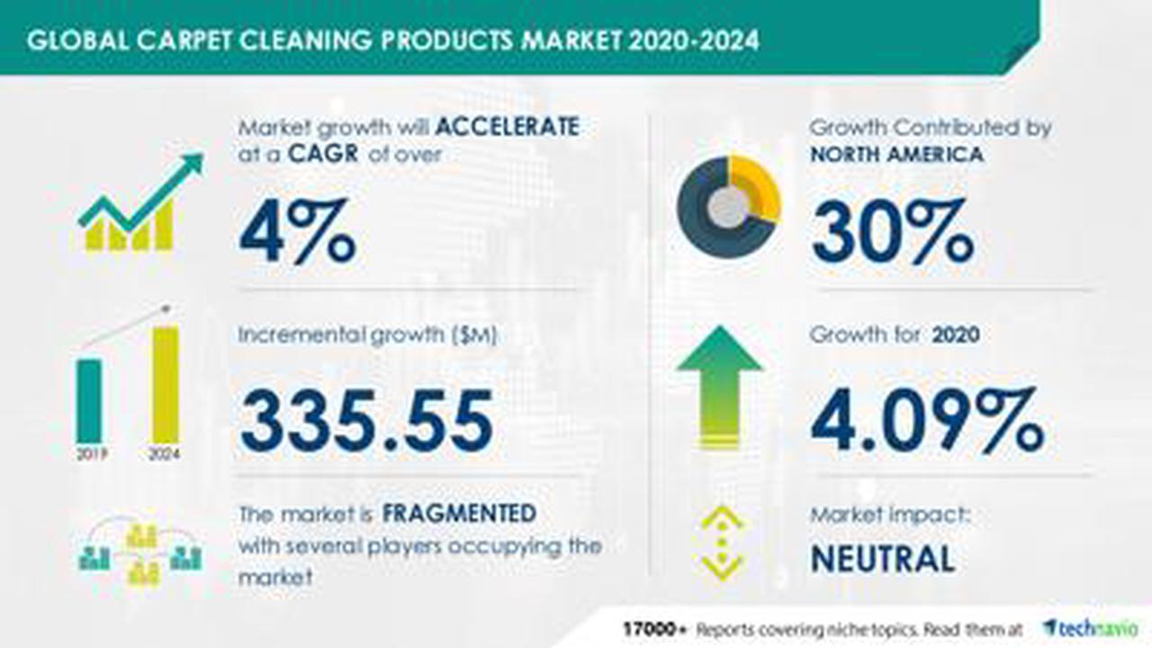 Carpet Cleaning Products Market to Accelerate at a CAGR of Over 4% Due to COVID-19 Spread