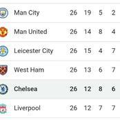Premier League Challenge Ahead For Chelsea's Thomas Tuchel