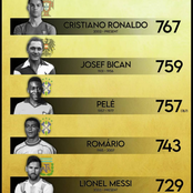European Top Goal Scorers - Can Lionel Messi Be Ranked Second Before His Career Ends?