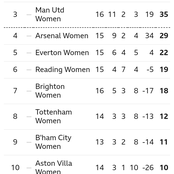 After Chelsea Won 2-0, This Is How The WSL Table Looks Like