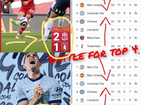 After Chelsea Defeated Palace 4-1 And Liverpool Beat Villa 2-1, See How The Top 4 Battle Looks Now