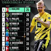 10 Fastest Players To Reach 25 Goals In Europe's Top 5 Leagues - Lionel Messi Didn't Make The List