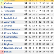 Chelsea Exiled Out of Top 4 by Westham in the Premier League Table After Beating Leceister 3-2