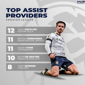 5 Players With The Most Assists In The Premier League This Season, Bruno Fernandes Ranks 2nd