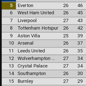 EPL Table After Yesterday's Matches As Chelsea Enters The Top Four