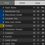 After Leeds United Beat Man city 2-1, See How The Top 10 Premier League Table Looks Like.