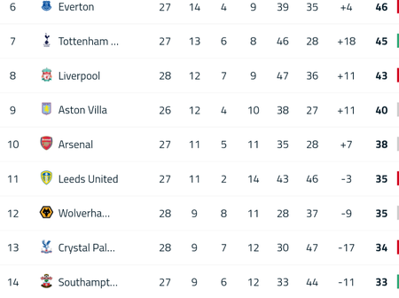 After Chelsea Defeated Everton 2-0 Yesterday Night, This is How the Premier League Table Looks Like