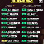Coaches Of Lionel Messi At National Team & Club - Koeman is the 17th Manager.