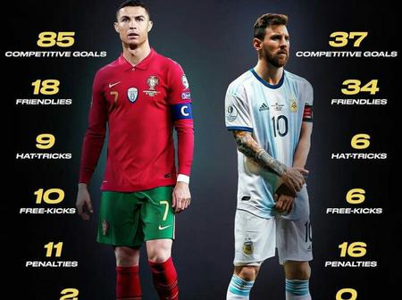 Checkout Ronaldo And Messi International Statistics. Who Do You Think Is Better?