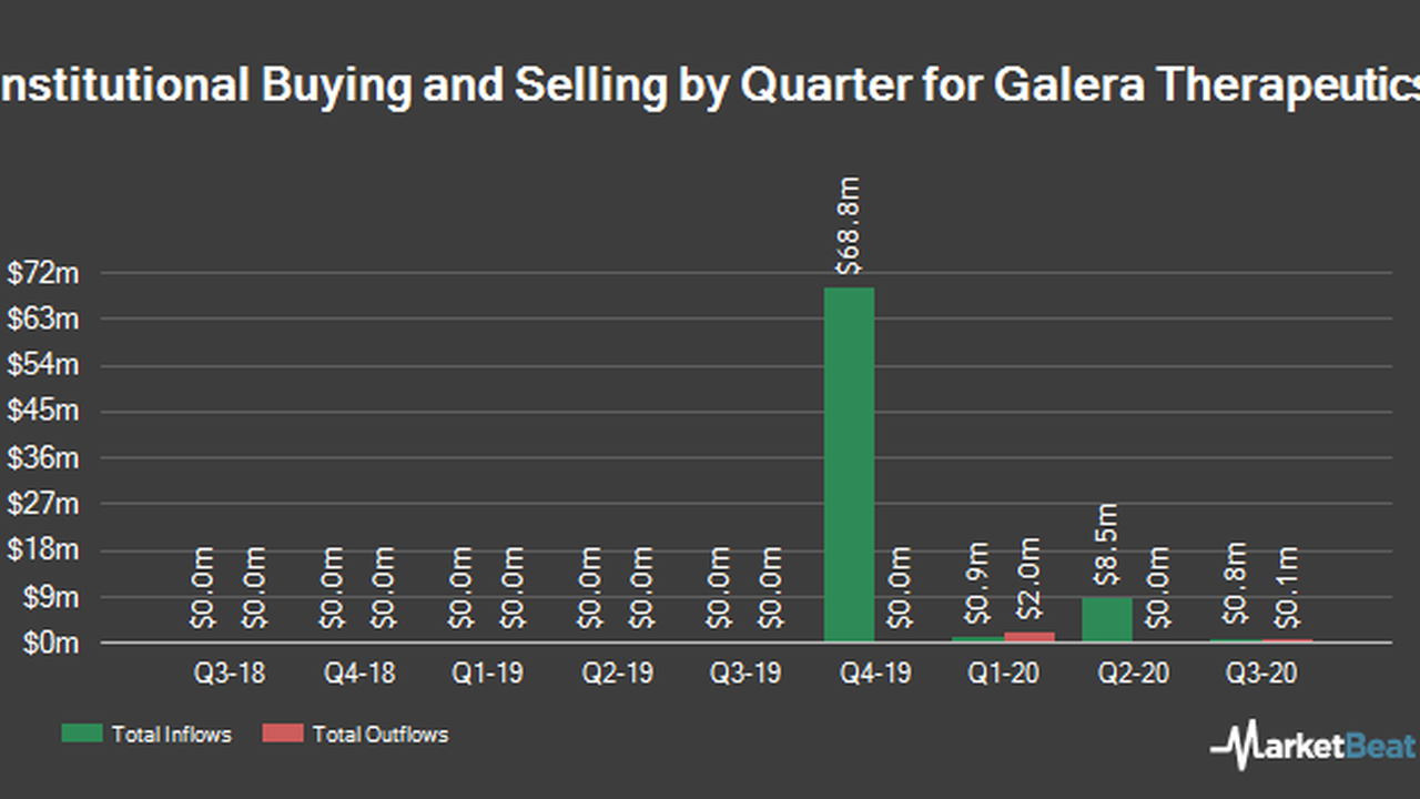 Galera Therapeutics, Inc. (NASDAQ:GRTX) Shares Sold by State Street Corp