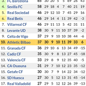 Huge Changes in Laliga Table After Barcelona Lost 2-1 to Real Madrid in the El Clasico