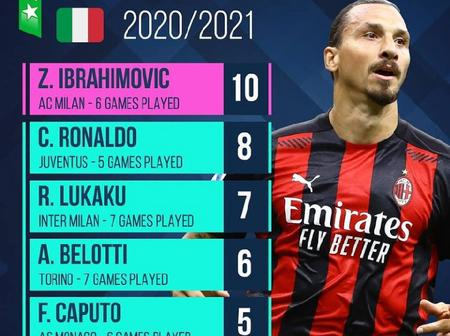 Premier league, La Liga, Serie A, Ligue 1 And Bundesliga Top 5 Goalscorers This Season