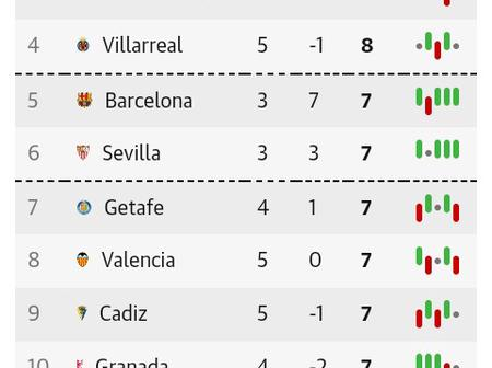After Barcelona & Sevilla Drew 1-1, This Is How The La Liga Table Looks Like
