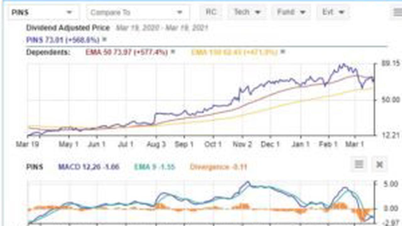 Pinterest Stock – After strong top line growth, Pinterest Inc ...