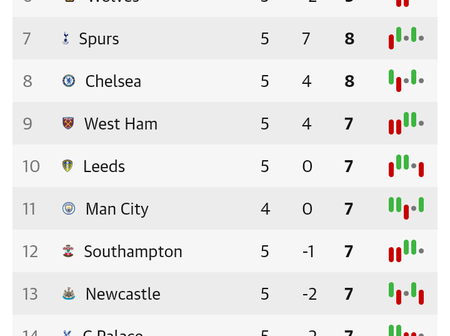 English Premier League Table After Matchday 5 Fixtures