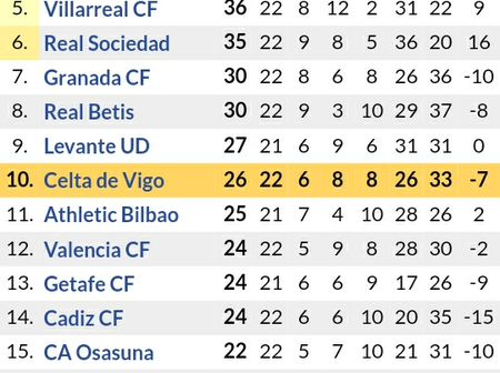 Huge Changes in Laliga Table After Atletico Madrid were held to 2-2 Draw while Barcelona & Real Won