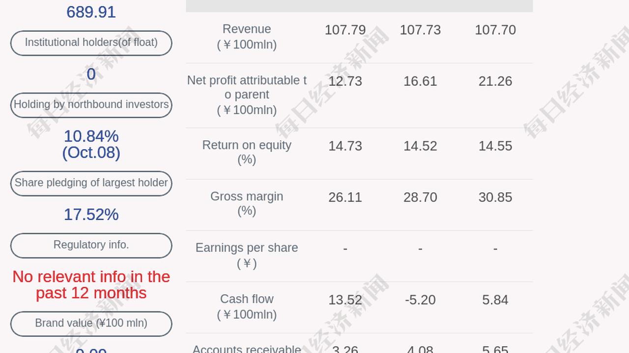 Zhejiang CF Moto Power Co. Ltd. Stock Quote (China: Shanghai)