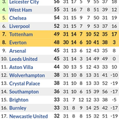 After All Matchweek 31 Results, See the Updated Premier League Table as Man United & Chelsea Improve