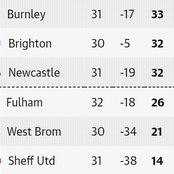 After the Sunday EPL week 32 fixtures, this is how the Premier League table looks like