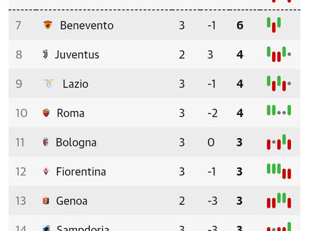 After Napoli Beat Atalanta 4-1, This Is How The Seria A Table Looks Like