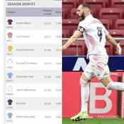 After Karim Benzema Scored 1 Goal For Real Madrid, See La Liga Top Scorers