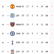 Good news for Man Utd after Leeds won City 2-1. See Current EPL table