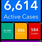 Covid-19 active cases drop significantly