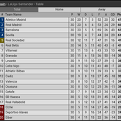 Final Laliga Table After Match Week 30 As Madrid & Barca Close Gap On Atlectico Madrid In Title Race
