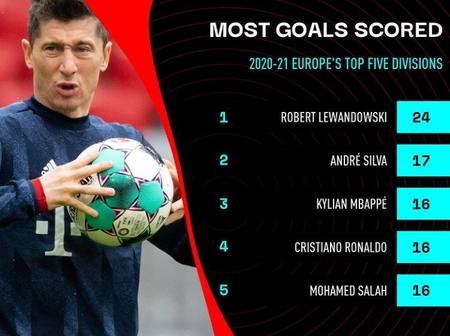 The Race for the 2021 European Golden Boot: Can Leo Messi Win a Record 7th European golden boot?