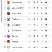 With the league coming to an end in weeks, check out where Chelsea are on the Premier League table