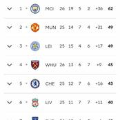 See The EPL Table After Yesterday's Matches As Manchester City Lead With 13 Points Ahead Of Man Utd